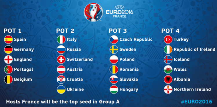 Те ще играят на Евро 2016