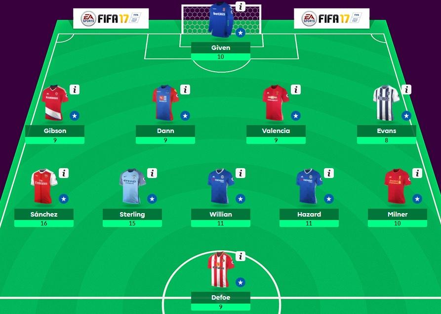 Кои футболисти донесоха най-много точки на Fantasy Premier League